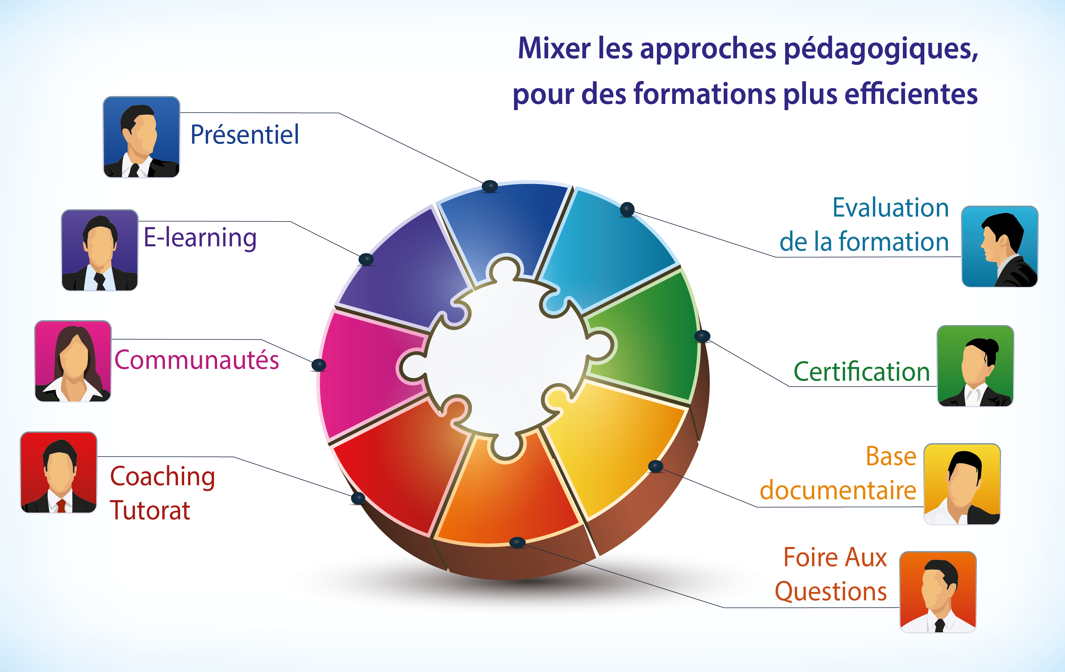 le blended-learning